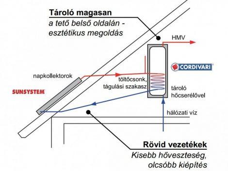 Gravikol™ 2-3 fő részére gravitációs napkollektor rendszer