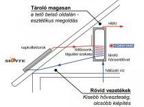 Gravikol™ 3-4 fő részére gravitációs napkollektor rendszer