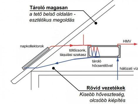 Gravikol™ 2-3 fő részére gravitációs napkollektor rendszer: 1 síkkollektor,  tartószerkezet, 120 lit