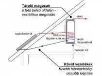 Gravikol™  2-3 fő részére gravitációs síkkollektor rendszer: 1 síkkollektor + tartószerkezet + 100 l