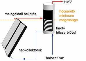 Gravitációs napkollektor